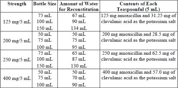 500 mg azithromycin dosage chart