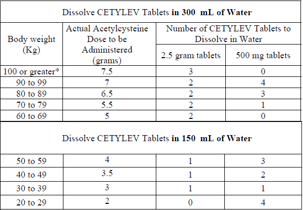 Acetylcysteine Effervescent Tablets for Oral Solution
