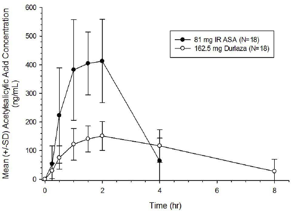 characterization of aspirin Antioxidant properties of aspirin: characterization of the ability of aspirin to inhibit silica-induced lipid peroxidation, dna damage, nf-κb activation, and tnf-α production.