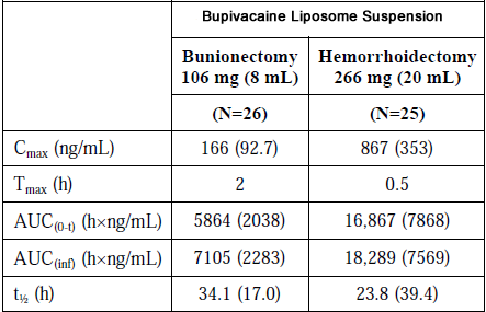 Ropivacaine: A review of its pharmacology and clinical use