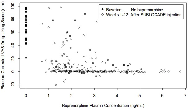 Buprenorphine Extended‐Release Injection