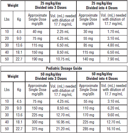 Cephalexin Pediatric Dosing Chart How Many Mg Of Tylenol For A Fever