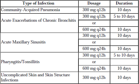 What mg of omnicef is best for adult sinus infection