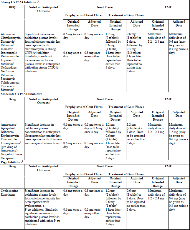 The gallery for --> Drug Interactions Chart