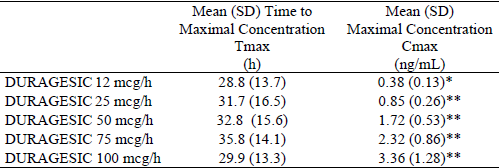 Cmax values dose normalized from 4 x 12.5 mcg/h: Study 2003-038 in healthy  volunteers