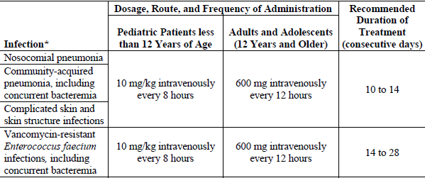 Linezolid Injection, Tablets and Oral Suspension