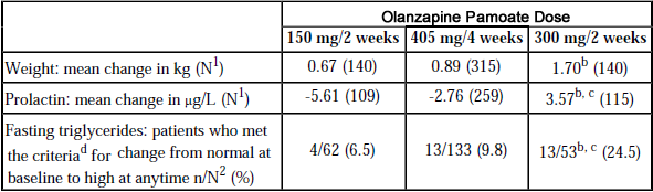 Olanzapine Pamoate Monohydrate For Extended Release