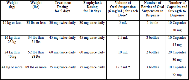 Oseltamivir phosphate capsule and oral suspension